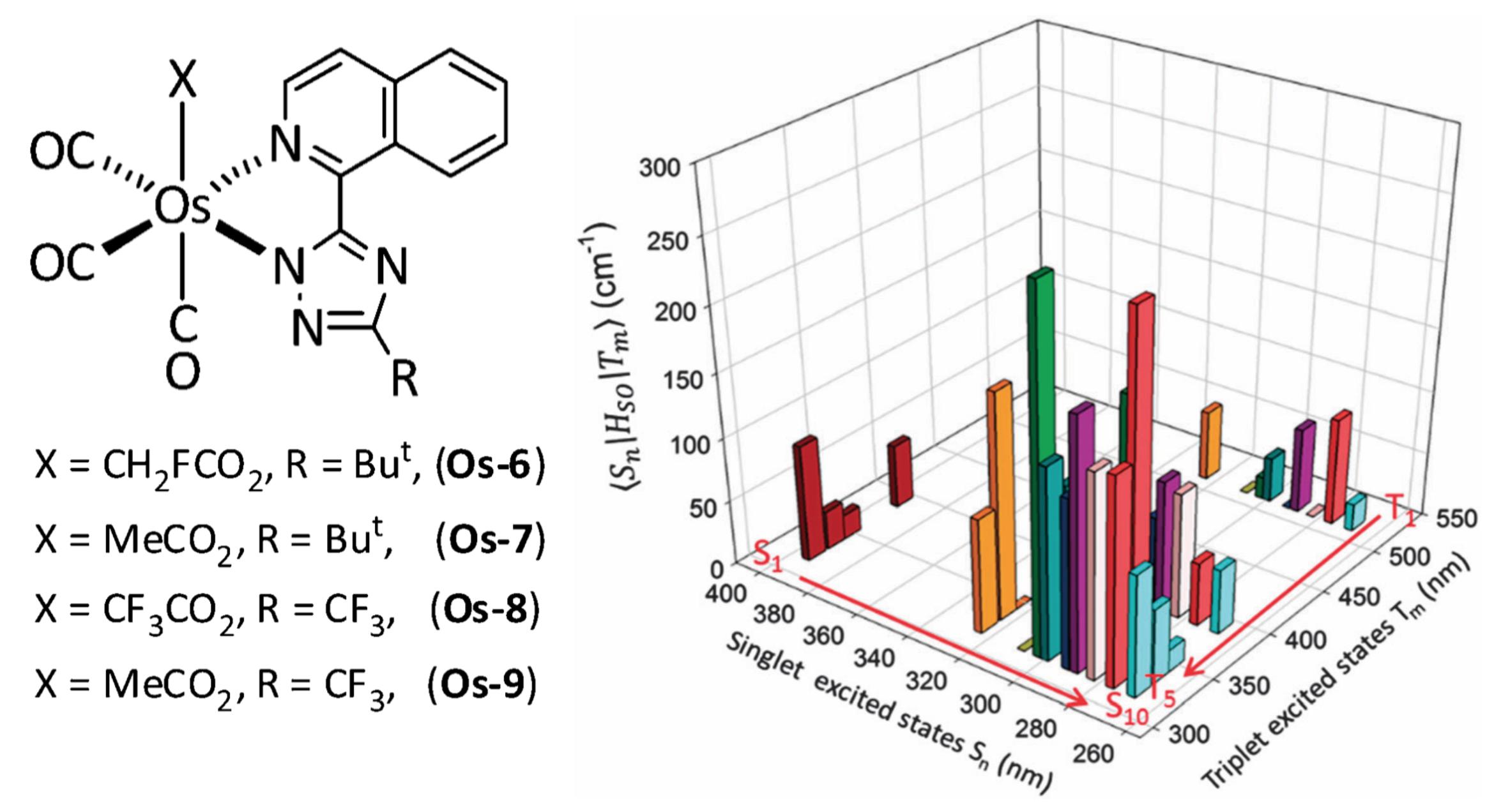 使用自旋-轨道耦合矩阵元,估算Os、Au、Ag、Cu配合物系间窜跃速率 Phys.Chem.Chem.Phys.,16,26184 (2014)