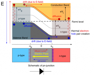 band-alignment-in-diode
