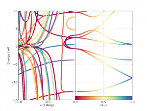 complex_band_2D_plot