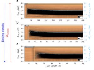 Ag-Si界面的肖特基势垒随掺杂浓度的变化情况。