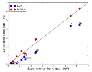 semi-band-gap-mgga