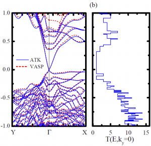 ti-surface-state-transmission