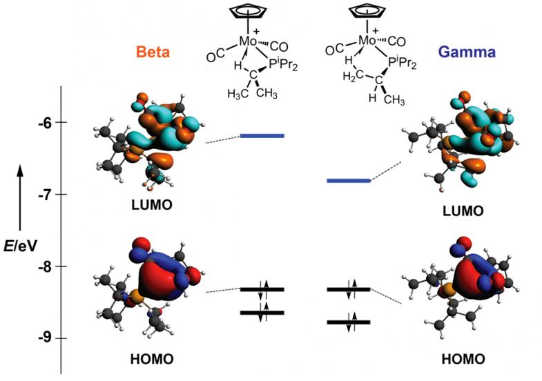 左:β-元结异构体的LUMO和HOMO;右:γ-元结异构体的LUMO和HOMO
