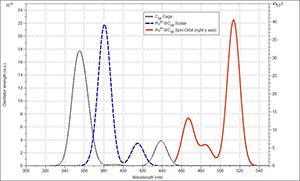 紫外-可见吸收光谱(考虑与不考虑旋轨耦合两种情况)