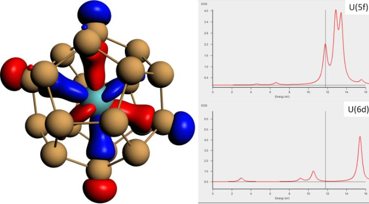 左: [U@Si20]6-团簇的简并HOMO轨道;右:U(5d)与U(6f) 的部分太密度(pDOS)