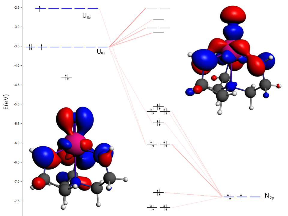 从实验分子结构[U(N)(TrenTIPS)]; TrenTIPS = {N(CH2CH2NSiiPr3)3}3−, iPr = CH(CH3)2))截取的U(VI)-N末端模型化合物三键相互作用;σ键(HOMO,最右上)能量高于两个准简并π键(左下)