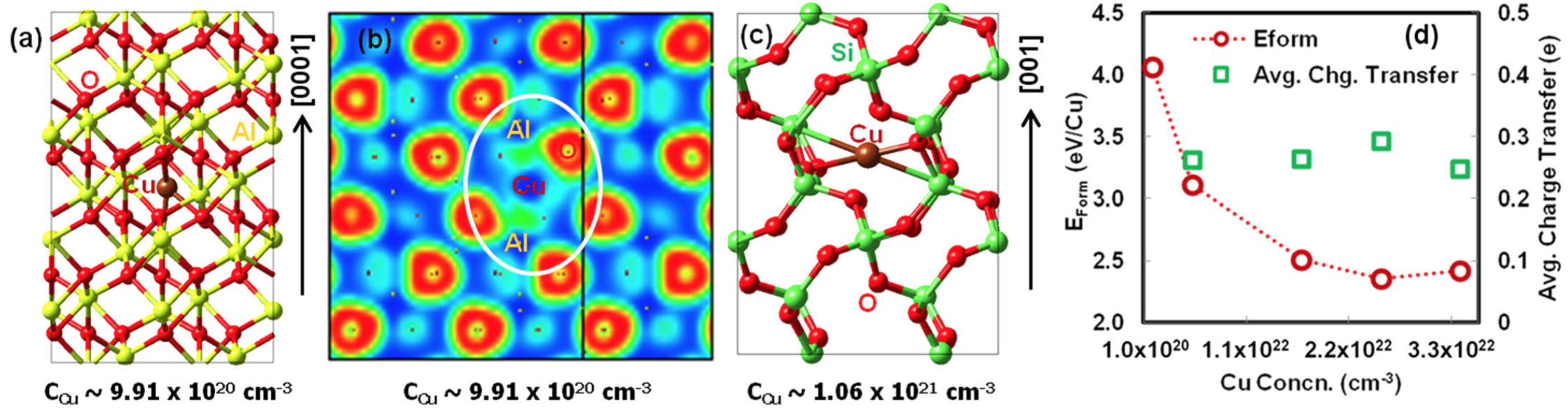 FIG. 1. (a) Structure of a single Cu impurity in a c-Al2O3 (R-3c) 2 2 1 super-cell. Red, brown, and yellow spheres represent O, Cu, and Al atoms, respec- tively. (b) Electron localization function in the plane passing through the center of the Cu impurity bonded to Al and O. Blue-green-red represents low-me- dium-high electron concentration from 0-0.5 to 1.0 e/A ̊ 3, respectively. (c) Cu interaction with Si and O in a-quartz c-SiO2. Red, brown, and green spheres are O, Cu, and Si atoms, respectively. (d) The computed formation energy (eV per Cu atom) (circles) and the average charge transfer (squares) as a function of Cu impurity concentration in SiO2.