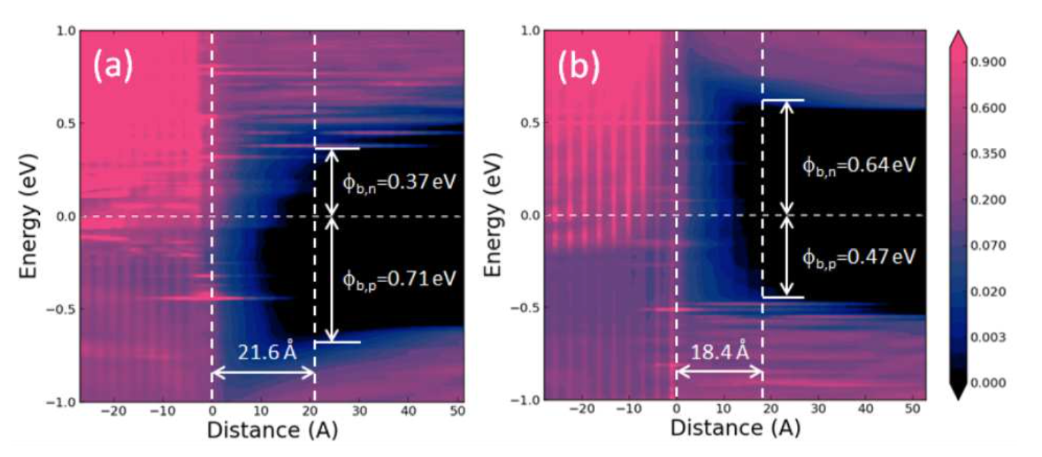 Fig. 2. Contour plots of LDOS on intrinsic (a) NiSi2/(001)Si and (b) NiSi2/(111)Si where the interface between NiSi2 and Si located at 0 SBH is extracted at z=21.6 Å and z=18.4Å away from the interface fro (a) and (b), respectively, where the LDOS at Fermi level becomes small enough. Extracted SBHs for electrons and holes are denoted as Φb,n and Φb,p, respectively